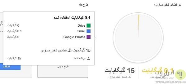 پیدا کردن ایمیل های با حجم بالا که فضای ذخیره سازی Google Drive شما را اشغال کرده اند