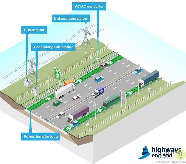 لاین مخصوص شارژ وایرلس خودرهای الکتریکی در بزرگراه های انگلستان