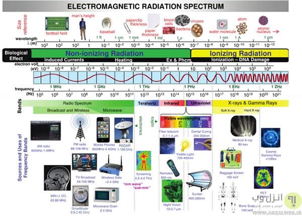 تاثیر تابش های الکترومغناطیس بر بدن و راه های پیشگیری از آن