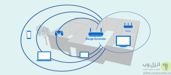 کاهش طیف سیگنال های بی سیم