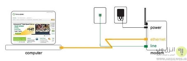 connect copmuter to modem