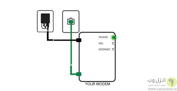 setup modem
