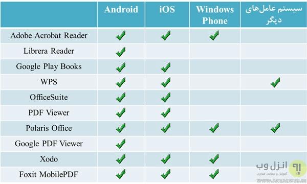 PDF برای اندروید و..