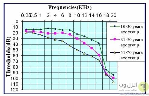 تفاوت کیفیت 128 با 320 در فایل های MP3