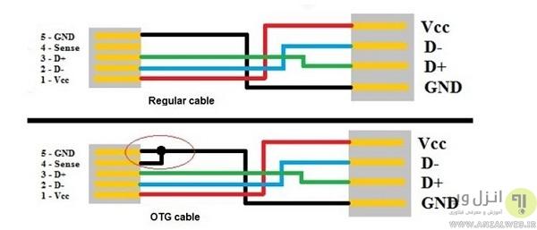 نحوه ساخت کابل OTG