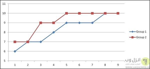 نمودار خطی اکسل