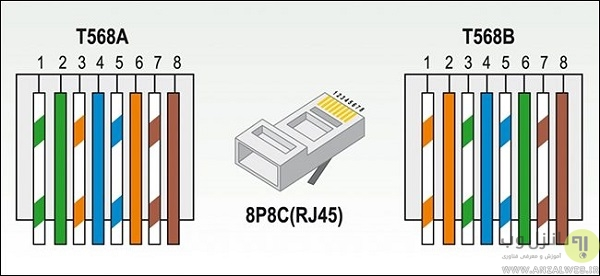 نحوه سوکت زدن و ساخت کابل شبکه یا اترنت