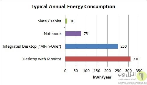 مقایسه مصرف برق لپ تاپ و کامپیوتر