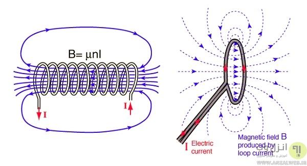 میدان مغناطیسی ایجاد شده در اتصال NFC