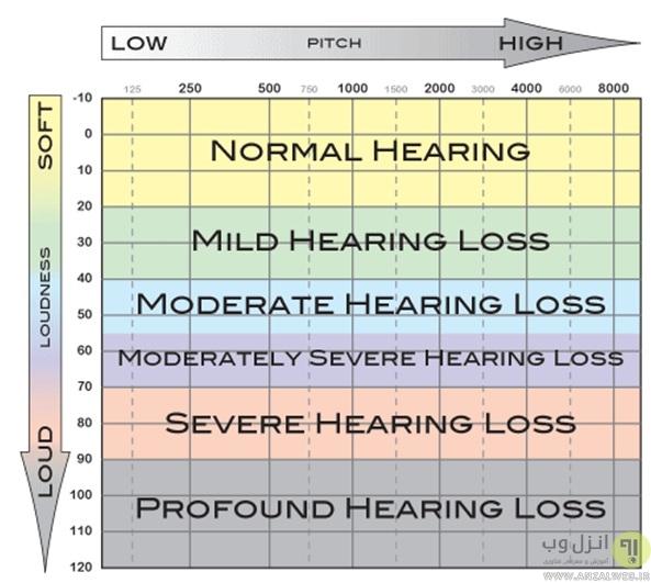 انواع تست شنوایی برای بزرگسالان و کودکان در خانه