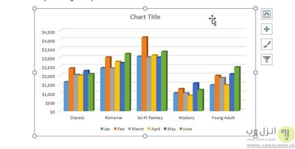 ویرایش نمودار با استفاده از ابزار chart