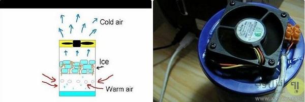 ساخت خنک کننده هوا با کولر پردازنده