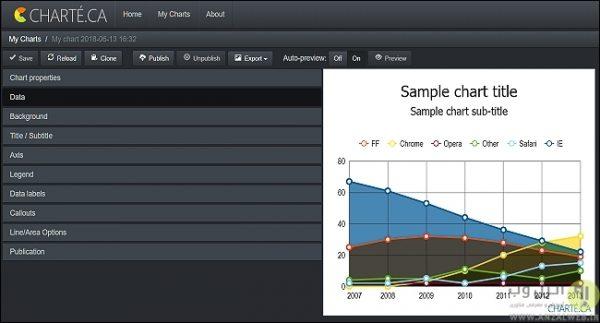 سرویس Charteca برای طراحی آنلاین نمودار