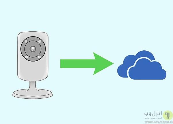 استفاده از دوربین های دارای قابلیت ذخیره سازی در فضای ابری