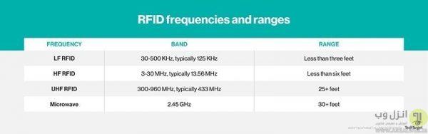 انواع فرکانس های سیستم RFID