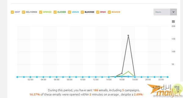 ارسال ایمیل انبوه رایگان با MailJet