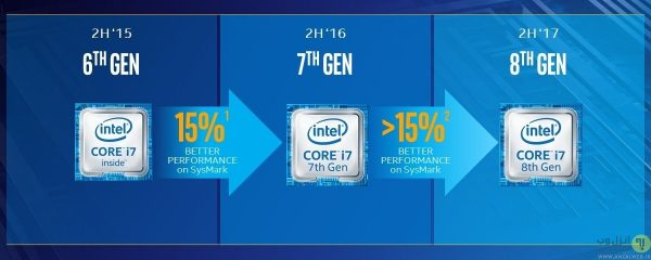 معرفی نسل های CPU اینتل