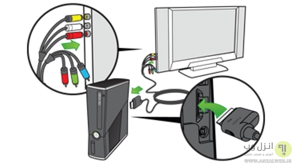 اتصال کنسول 360 به تلویزیون