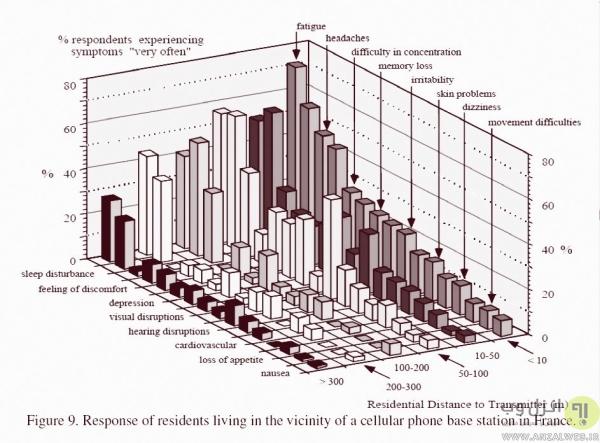 تاثیرات امواج دکل های مخابراتی روی سلامتی