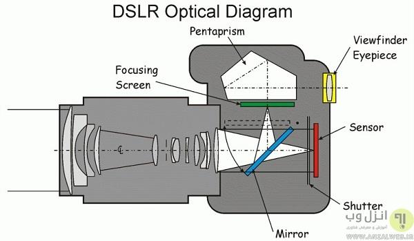 فرق دوربین های SLR با DSLR