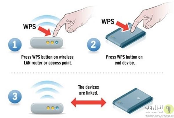 نحوه انجام کار WPS و استفاده از آن