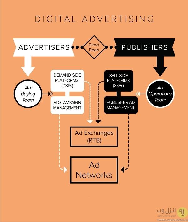 تبلیغات آنلاین چیست؟ آشنایی با روش های نوین تبلیغات اینترنتی