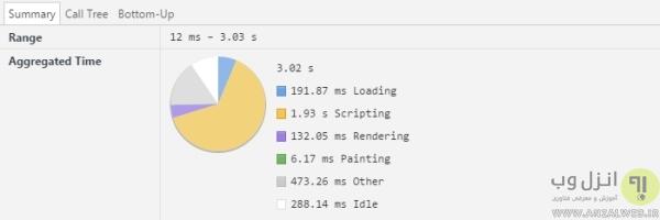 استفاده از Google Chrome DevTools برای تست سرعت سایت