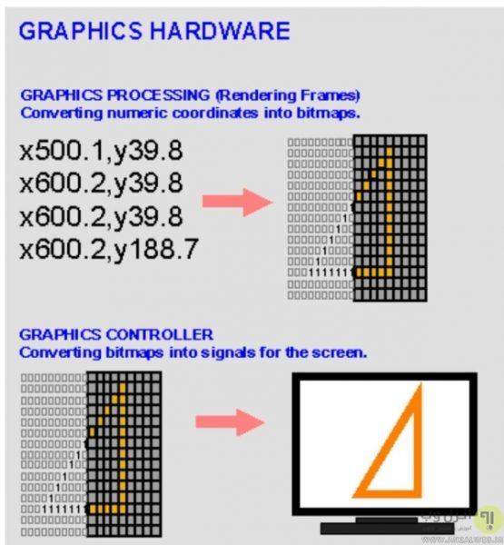GPU چه کاری انجام می دهد؟
