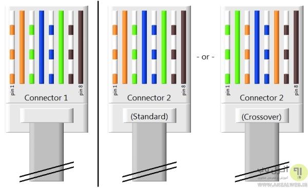 بررسی تنظیمات LAN برای رفع مشکل عدم دسترسی به درایو