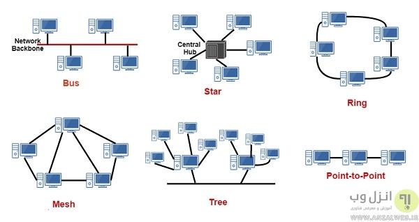 آشنایی با شبکه