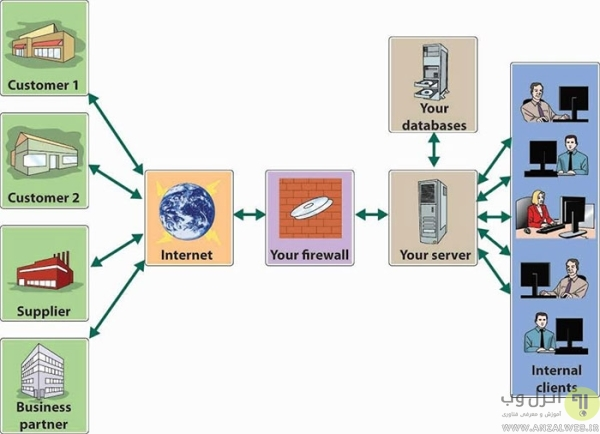 %تفاوت بین اینترنت و اینترانت
