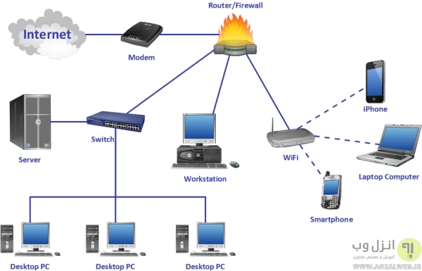 شباهت های اینترنت و اینترانت