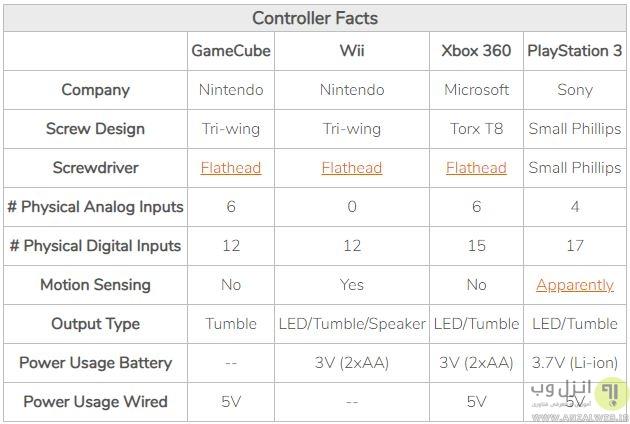 چگونه دسته بازی کامپیوتر را تعمیر کنیم