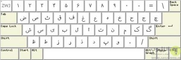 استفاده از چینش کیبورد استاندارد فارسی در ویندوز