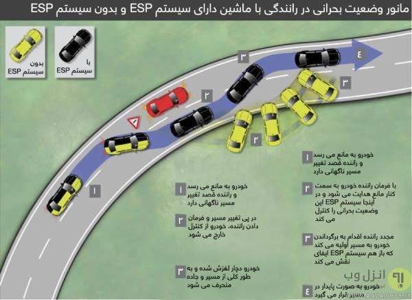 آپشن ESP چگونه کار می کند؟ وظایف سیستم های الکتریکی خودرو
