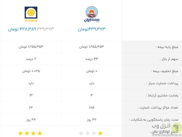 سیستم استعلام و مقایسه بیمه خودرو آنلاین بیمه بازار