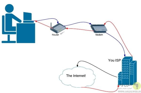 رفع ارور Server not Found در موزیلا