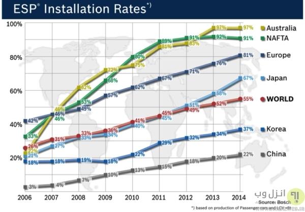 گسترش بازار سیستم ESP در دنیا، چه ماشین هایی ESP دارند؟