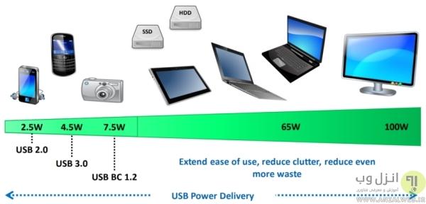 تکنولوژی فست شارژ آیفون و.. چیست؟ (فناوری USB Power Delivery)
