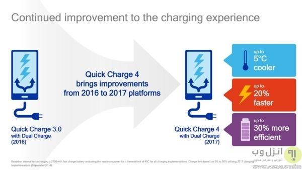 استاندارد فست شارژ سامسونگ و.. چیست؟ (فناوری Qualcomm Quick Charge)