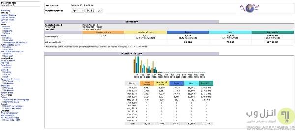 ابزار آمارگیر وبلاگ