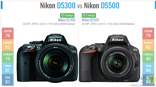 مقایسه انواع دوربین عکاسی
