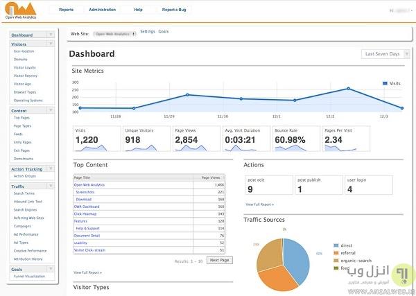 نمایش آمار بازدید سایت وردپرس