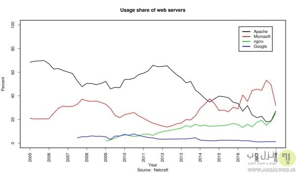 %وب سرور چیست؟