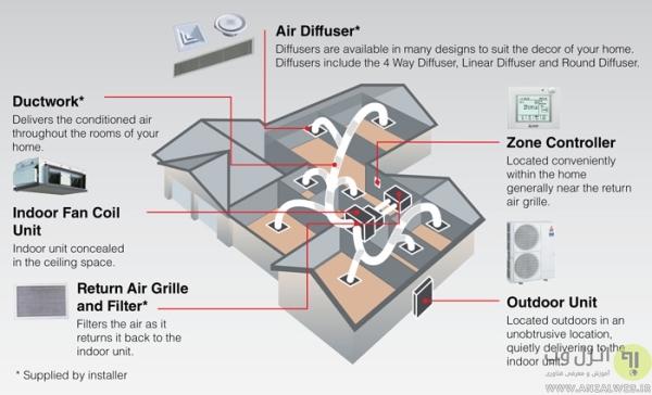 کولر گازی کانالی یا داکت (Duct)