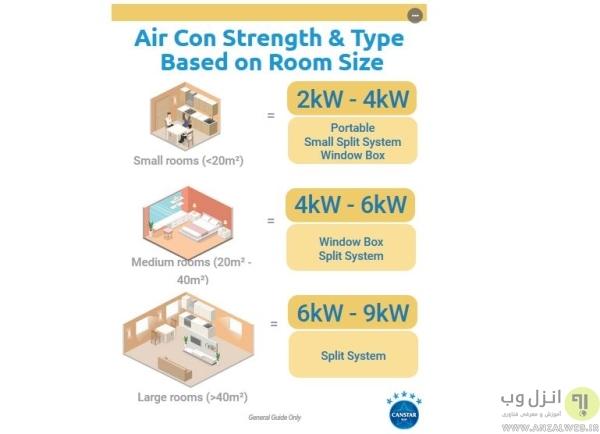 راهنمای خرید کولر گازی بر اساس متراژ، توان مورد نیاز کولر بر اساس فضا
