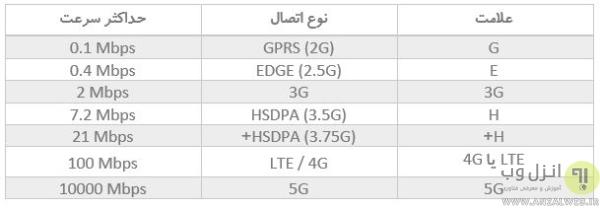 سرعت اینترنت 5G چقدر است؟