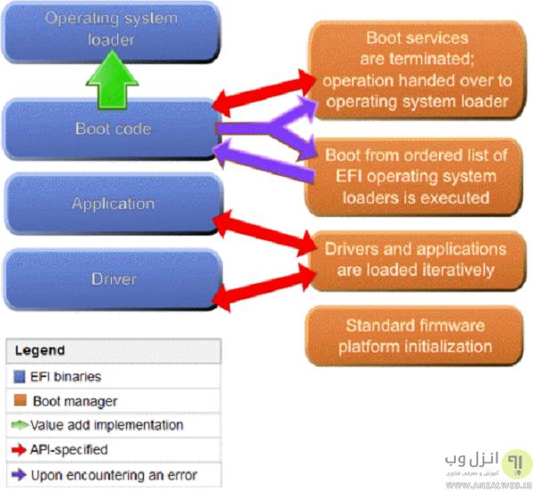 نحوه تشخیص پشتیبانی سیستم از uefi