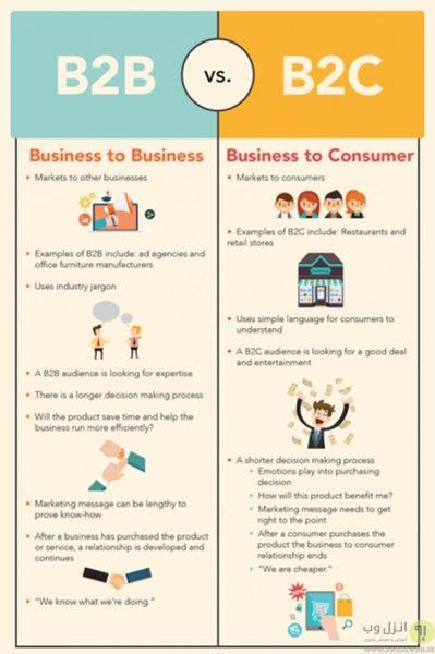 تفاوت بازاریابی B2B و B2C