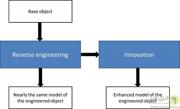 روش مهندسی معکوس
